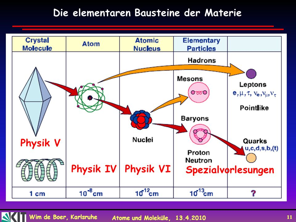Die elementaren Bausteine der Materie
