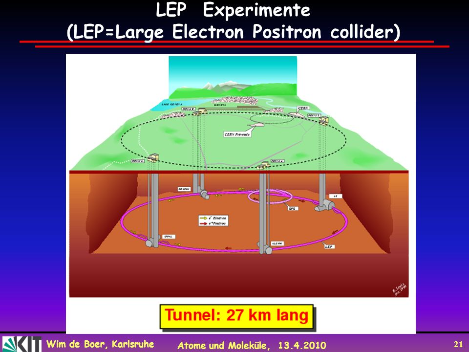 (LEP=Large Electron Positron collider)