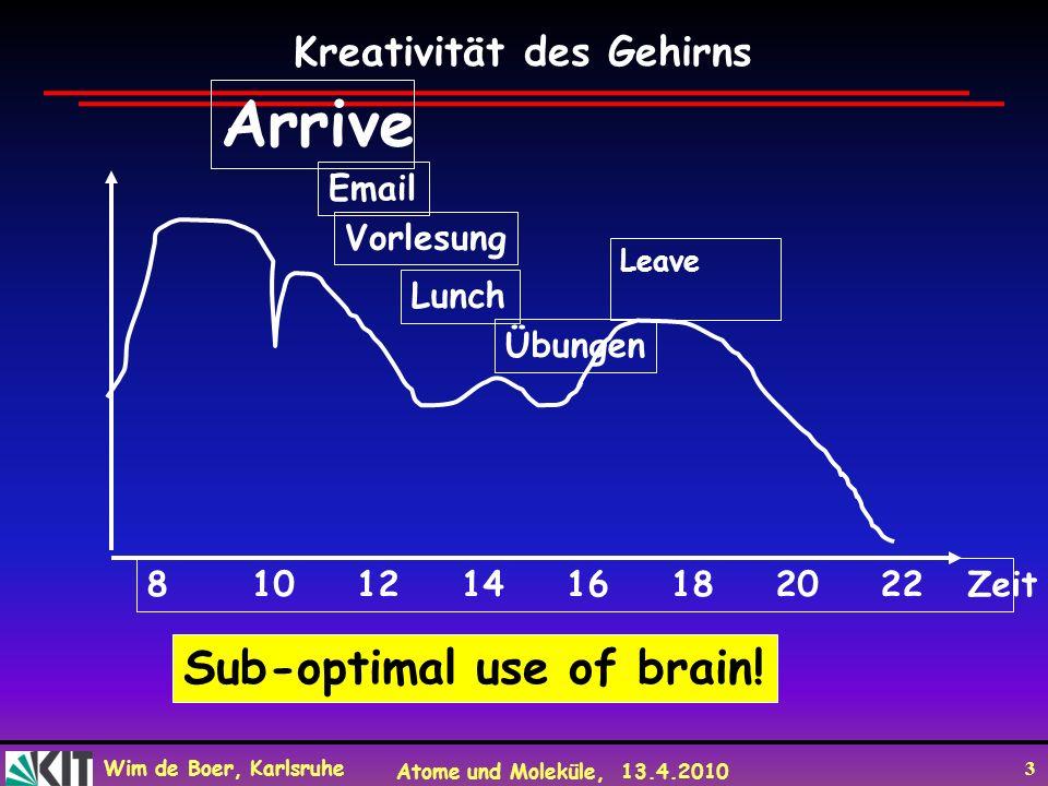 Arrive Sub-optimal use of brain! Kreativität des Gehirns Email