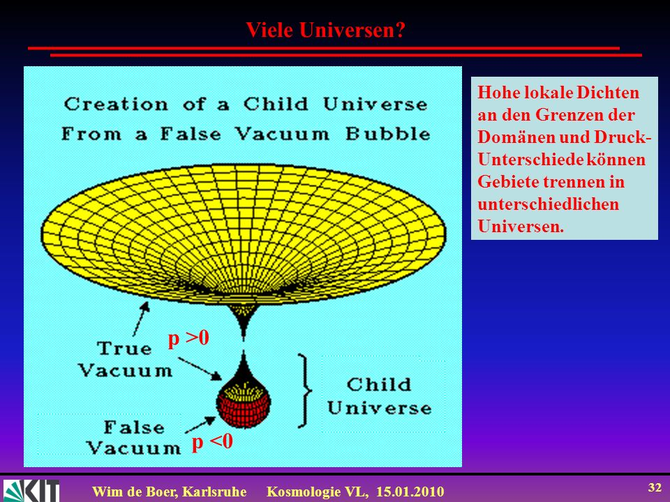 Viele Universen p >0 p <0 Hohe lokale Dichten