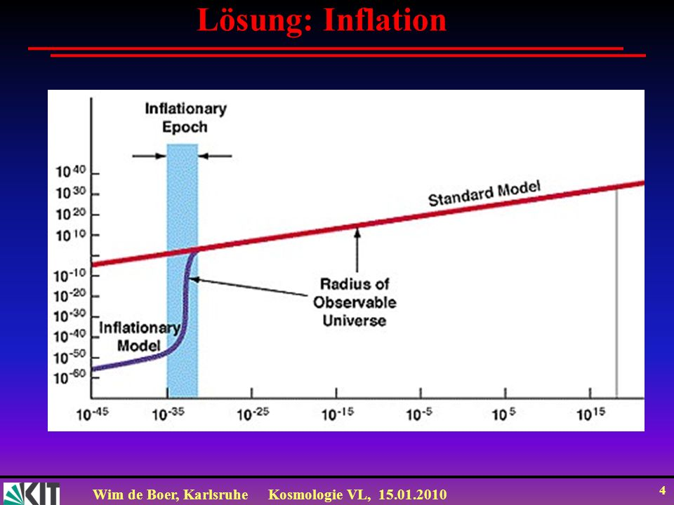 Lösung: Inflation
