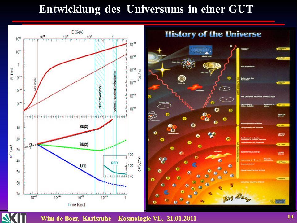 Entwicklung des Universums in einer GUT