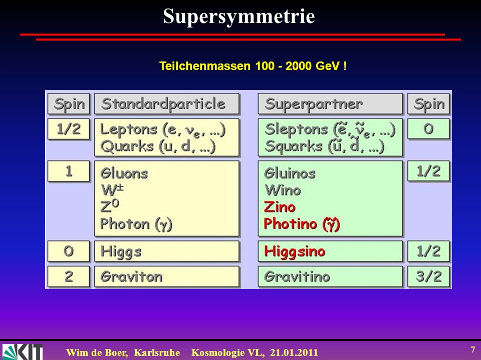 Supersymmetrie Teilchenmassen 100 - 2000 GeV !