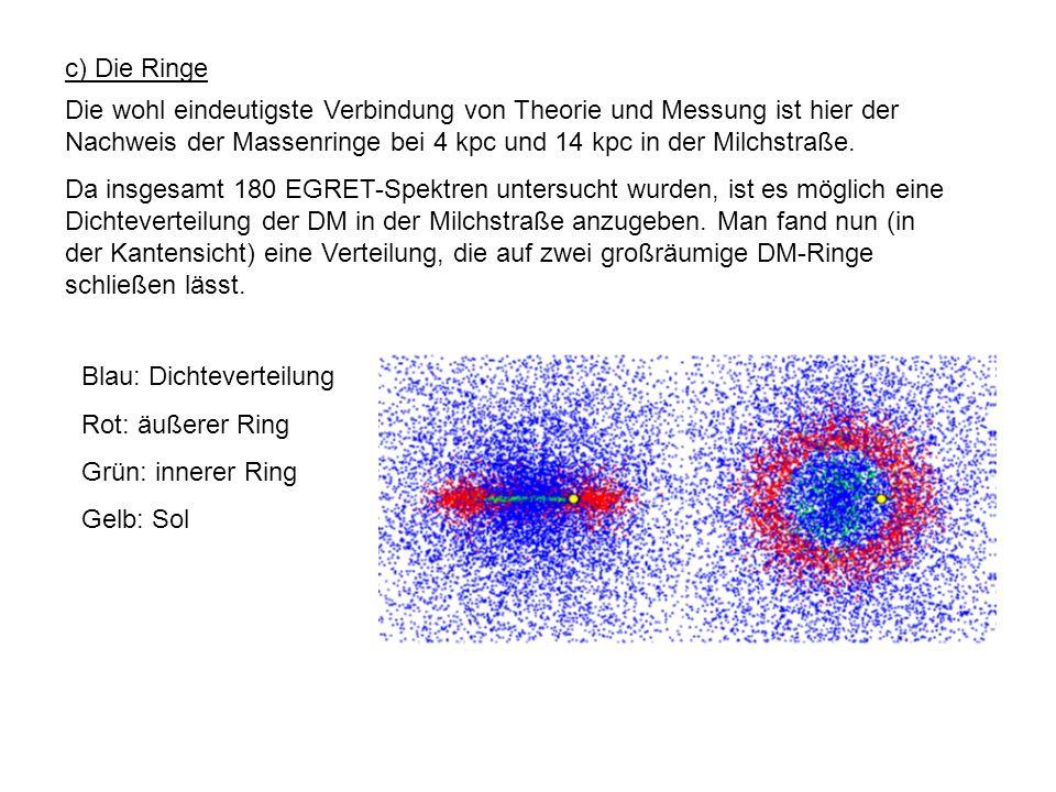 c) Die Ringe Die wohl eindeutigste Verbindung von Theorie und Messung ist hier der Nachweis der Massenringe bei 4 kpc und 14 kpc in der Milchstraße.