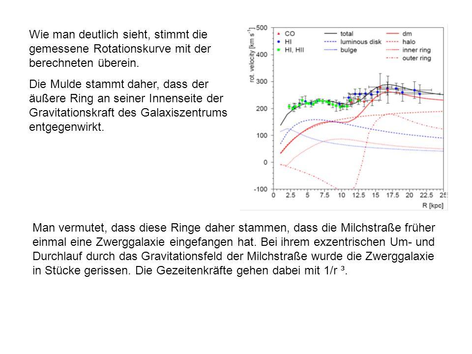 Wie man deutlich sieht, stimmt die gemessene Rotationskurve mit der berechneten überein.