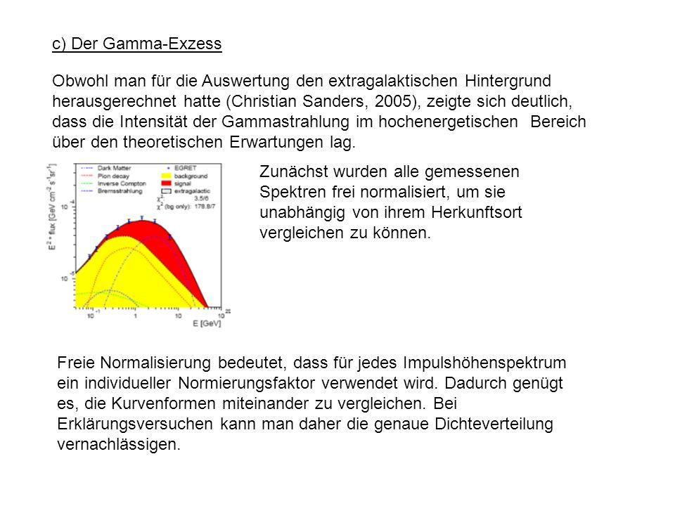 c) Der Gamma-Exzess