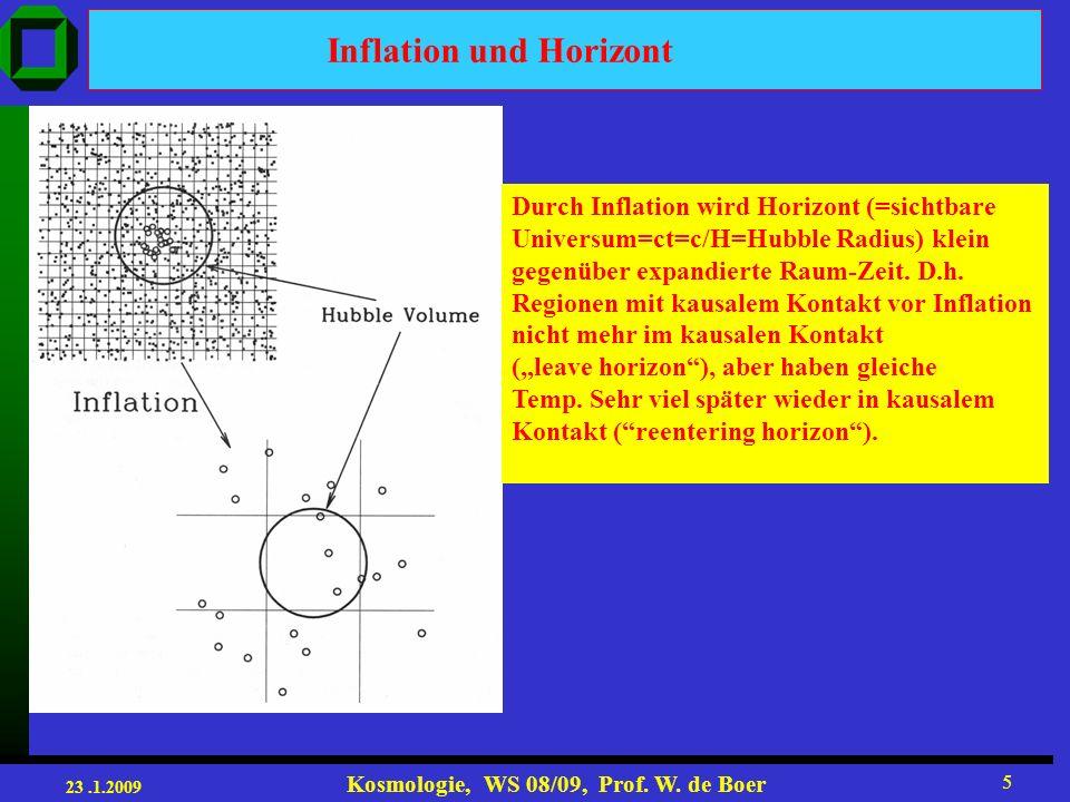 Inflation und Horizont