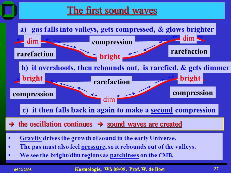 The first sound wavesgas falls into valleys, gets compressed, & glows brighter. rarefaction. compression.