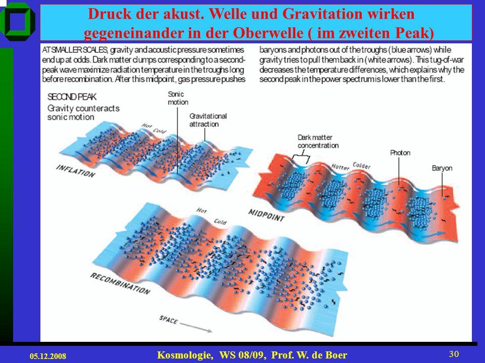 Druck der akust. Welle und Gravitation wirken