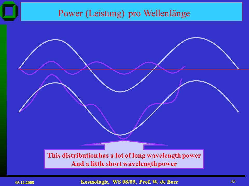 Power (Leistung) pro Wellenlänge