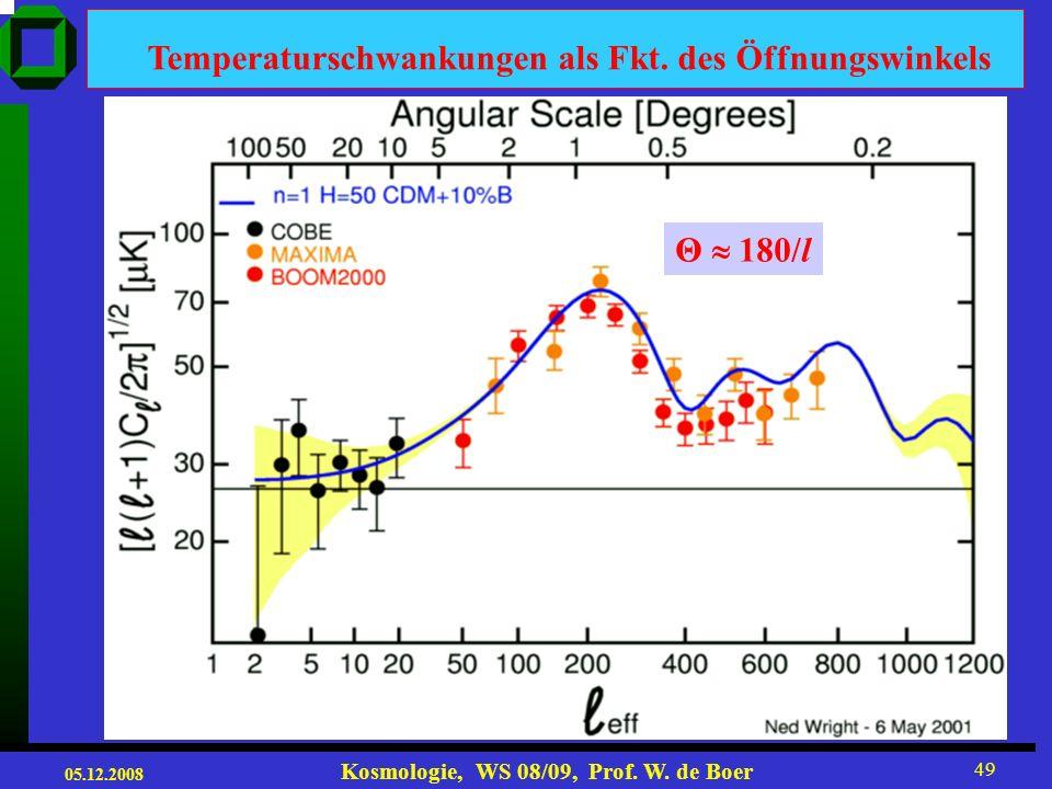 Temperaturschwankungen als Fkt. des Öffnungswinkels