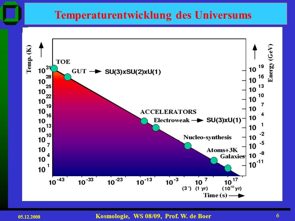Temperaturentwicklung des Universums