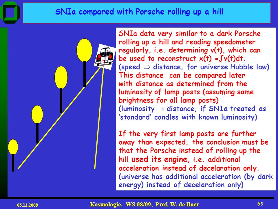 SNIa compared with Porsche rolling up a hill