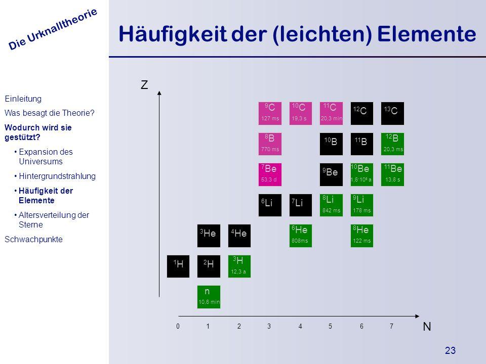 Häufigkeit der (leichten) Elemente
