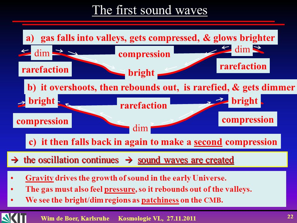 The first sound waves gas falls into valleys, gets compressed, & glows brighter. rarefaction. compression.