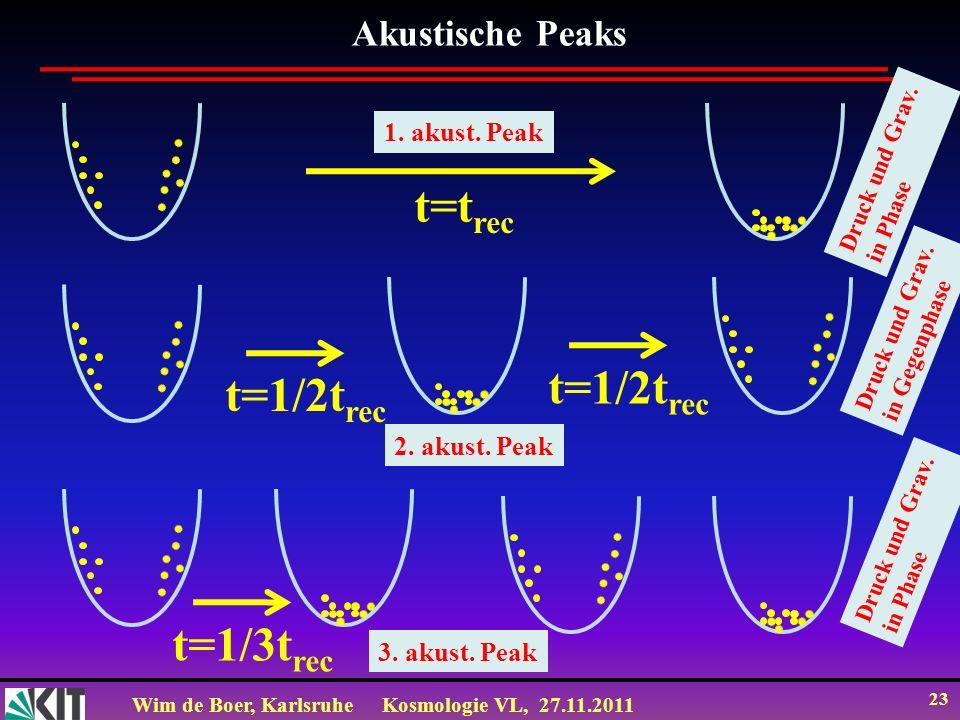 t=trec t=1/2trec t=1/2trec t=1/3trec Akustische Peaks 1. akust. Peak