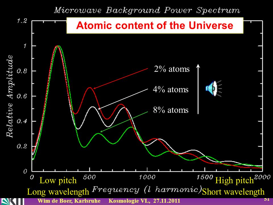 Atomic content of the Universe
