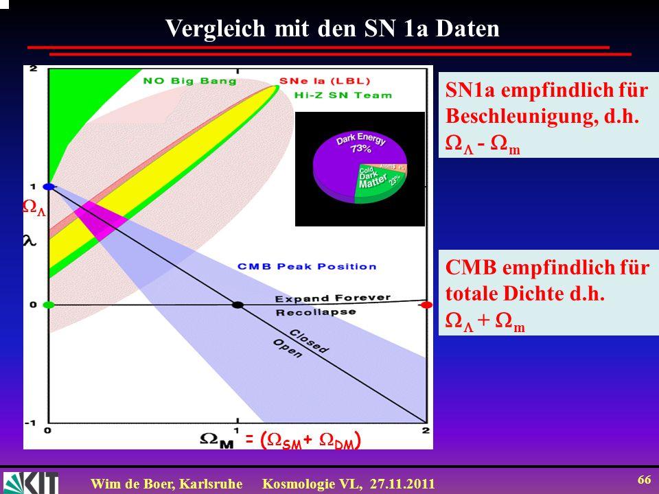 Vergleich mit den SN 1a Daten
