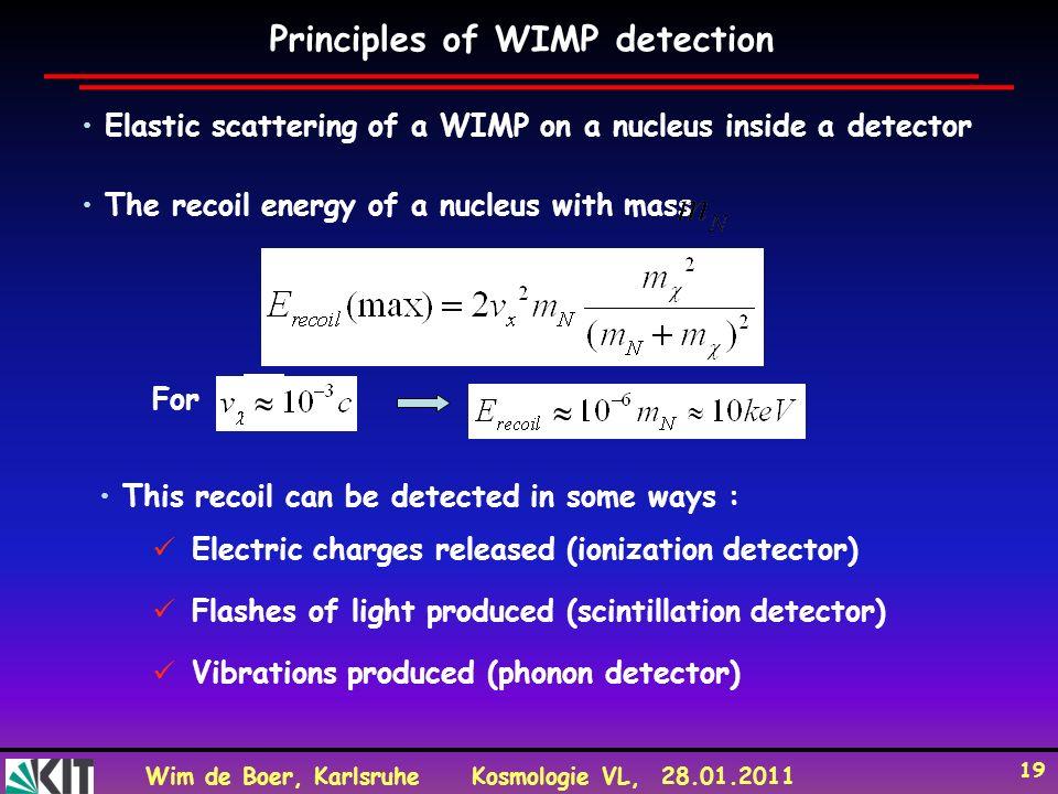 Principles of WIMP detection
