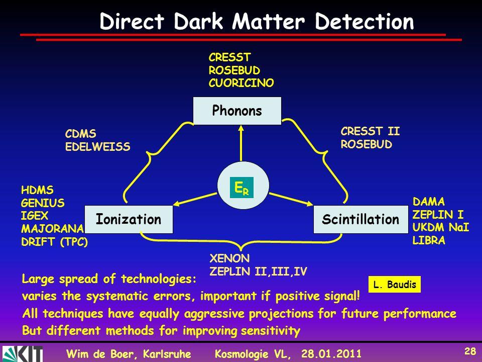 Direct Dark Matter Detection