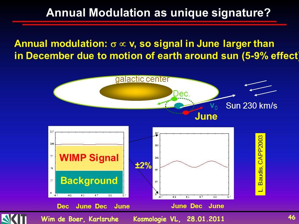 Annual Modulation as unique signature