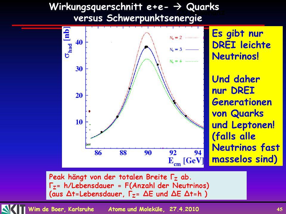 Wirkungsquerschnitt e+e-  Quarks versus Schwerpunktsenergie