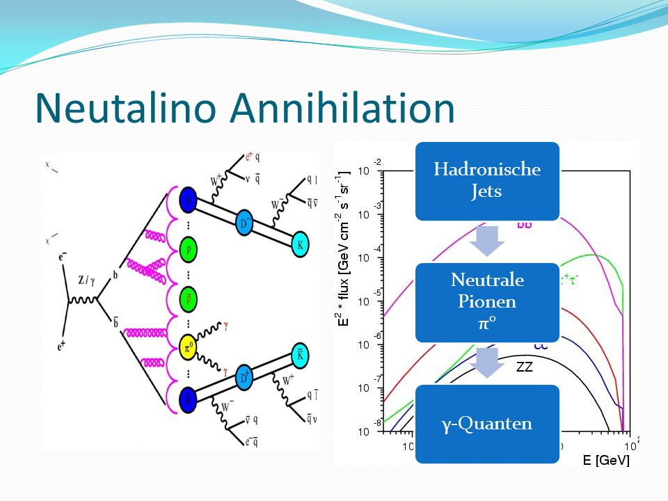 Neutalino Annihilation