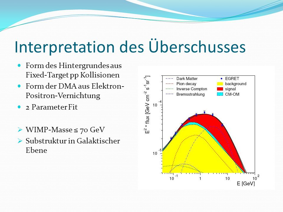 Interpretation des Überschusses