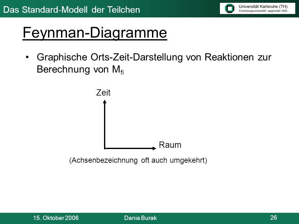 Feynman-Diagramme Graphische Orts-Zeit-Darstellung von Reaktionen zur Berechnung von Mfi. Zeit. Raum.