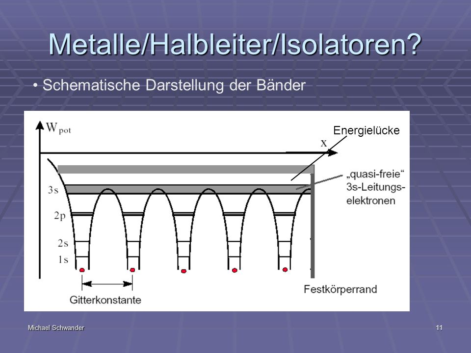 Metalle/Halbleiter/Isolatoren