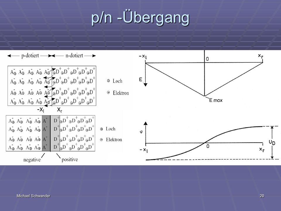 p/n -Übergang -xl xr Beide Materialien sind elektrisch Neutral
