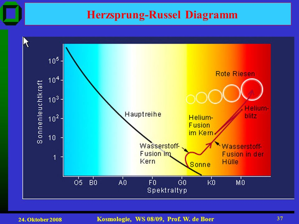 Herzsprung-Russel Diagramm
