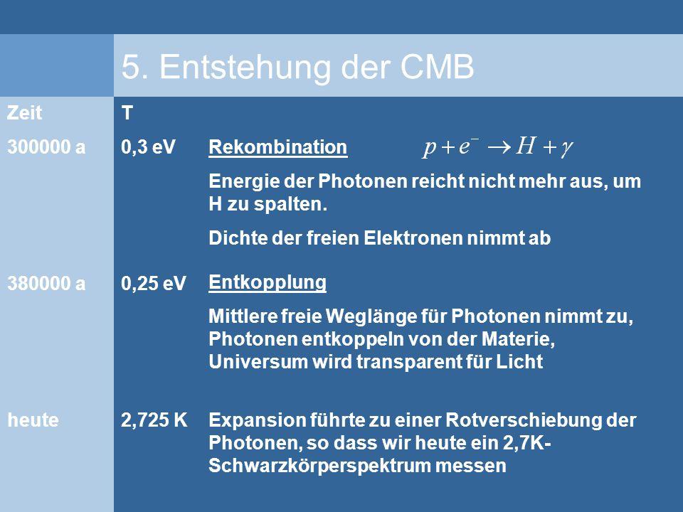 5. Entstehung der CMB Zeit 300000 a 380000 a heute T 0,3 eV 0,25 eV