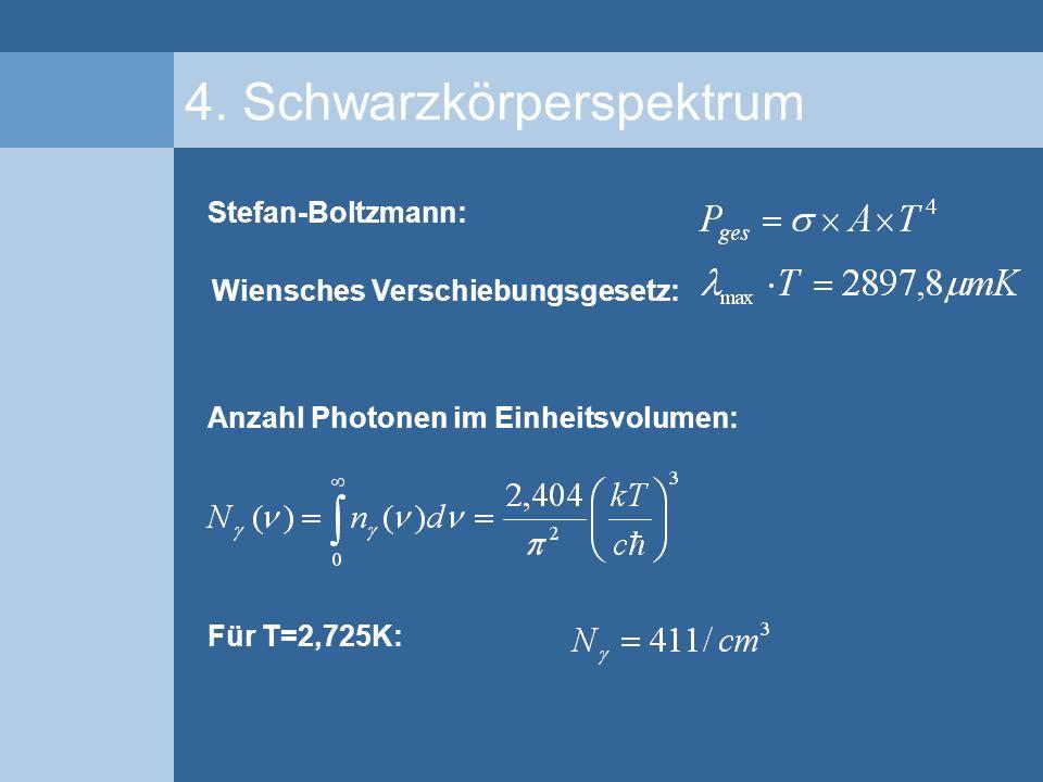 4. Schwarzkörperspektrum