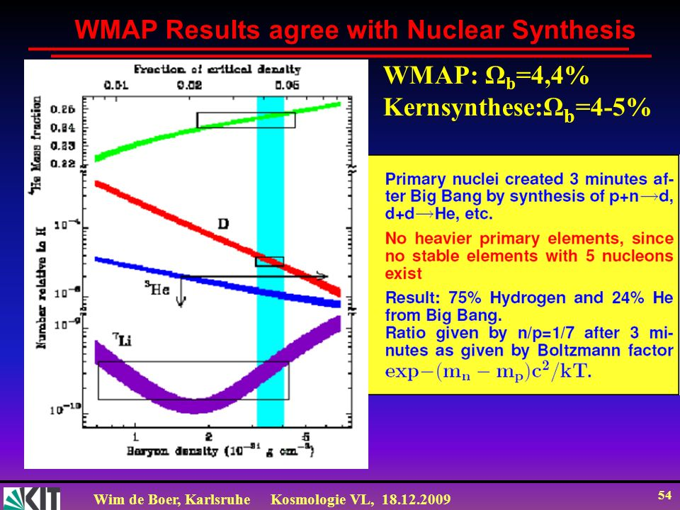WMAP Results agree with Nuclear Synthesis