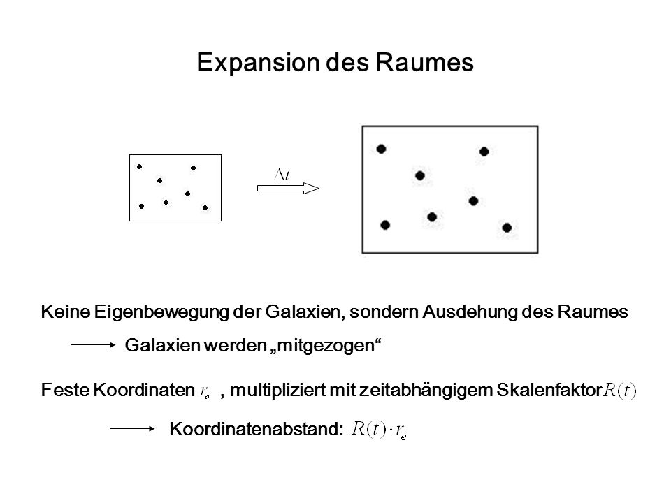 """Expansion des Raumes Keine Eigenbewegung der Galaxien, sondern Ausdehung des Raumes. Galaxien werden """"mitgezogen"""