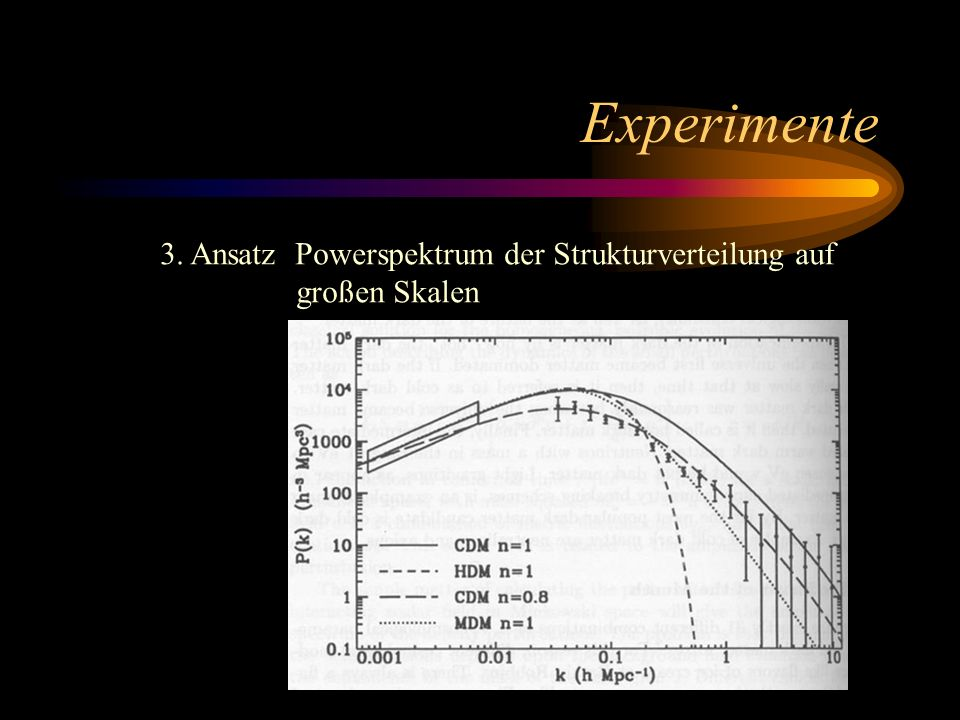 Experimente 3. Ansatz Powerspektrum der Strukturverteilung auf