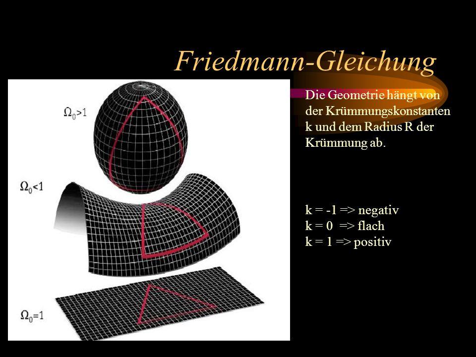 Friedmann-Gleichung Die Geometrie hängt von der Krümmungskonstanten