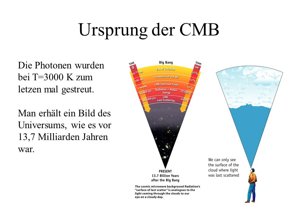 Ursprung der CMBDie Photonen wurden bei T=3000 K zum letzen mal gestreut.