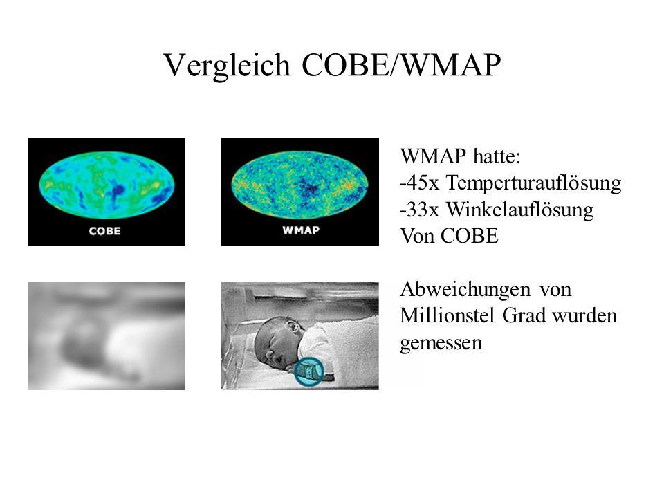Vergleich COBE/WMAP WMAP hatte: -45x Temperturauflösung