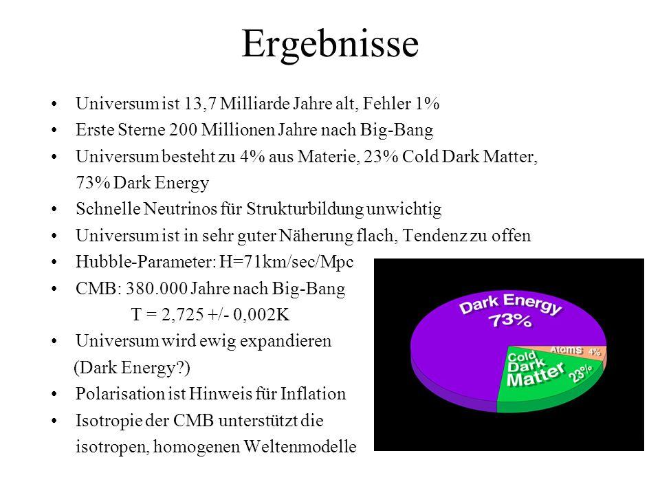 Ergebnisse Universum ist 13,7 Milliarde Jahre alt, Fehler 1%