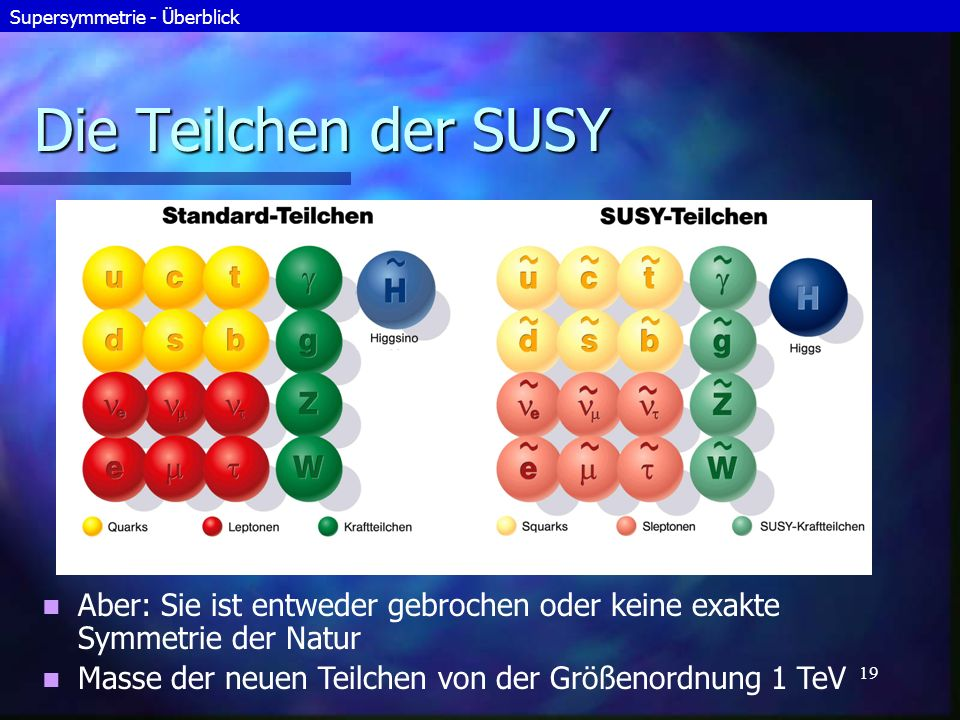 Supersymmetrie - Überblick