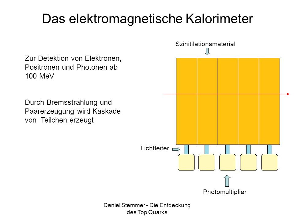 Das elektromagnetische Kalorimeter
