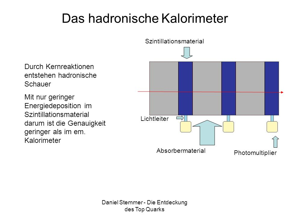 Das hadronische Kalorimeter