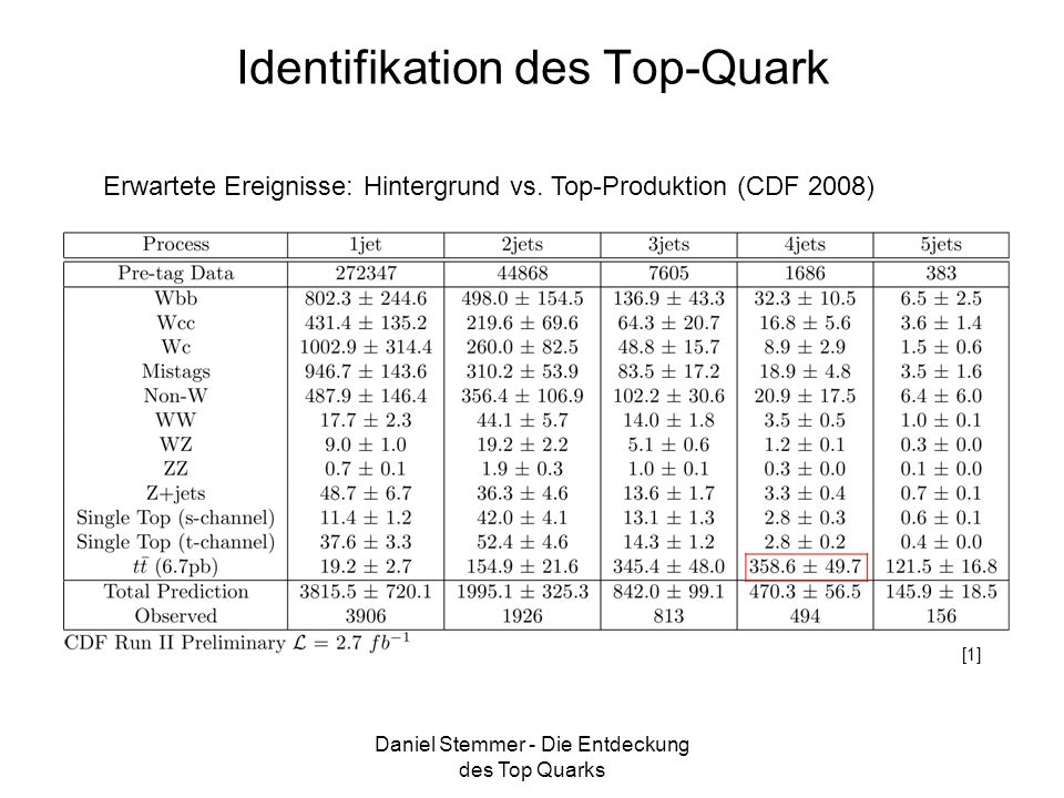 Identifikation des Top-Quark
