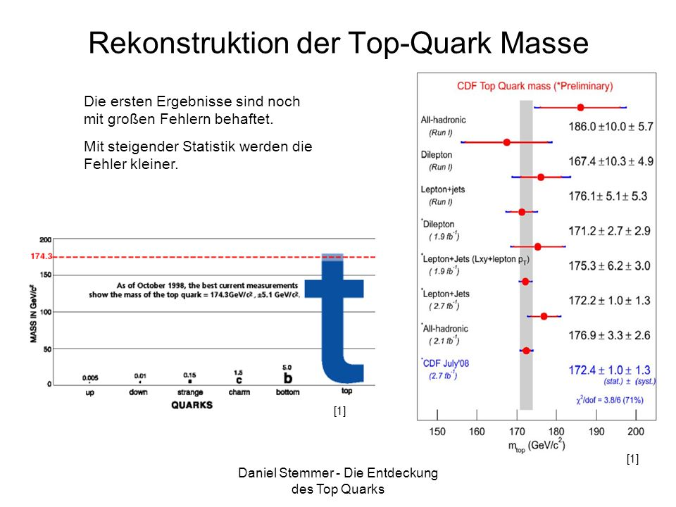 Rekonstruktion der Top-Quark Masse