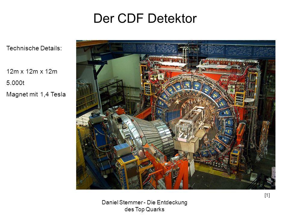 Die Entdeckung des Top Quarks
