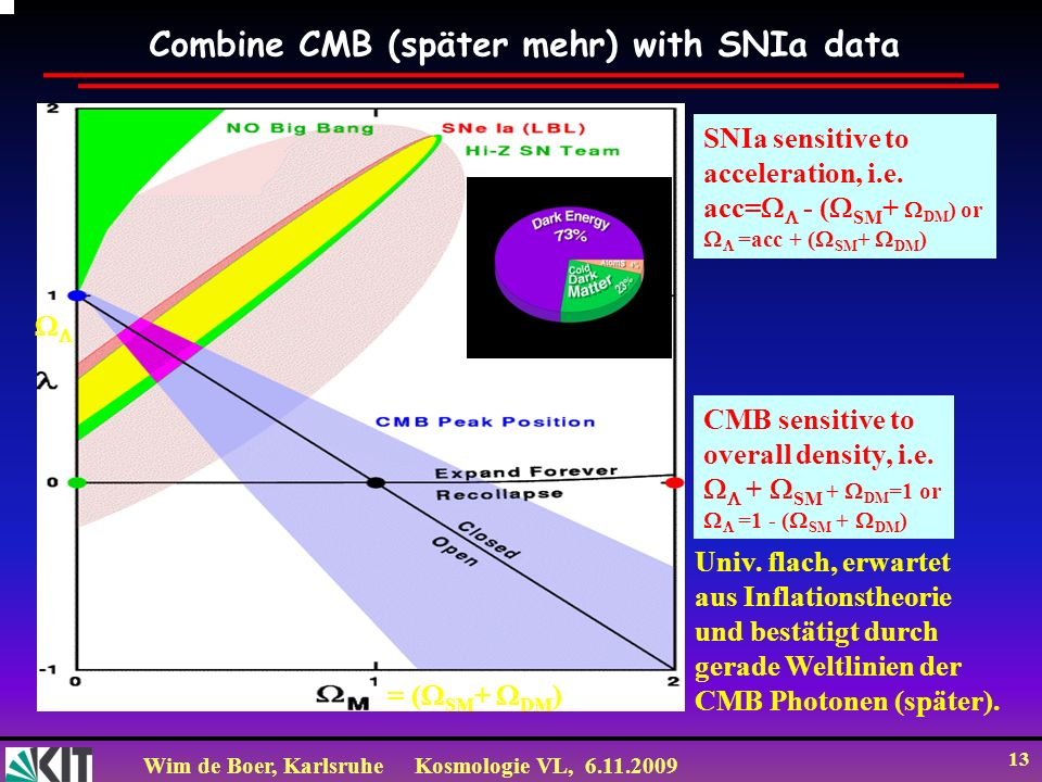 Combine CMB (später mehr) with SNIa data