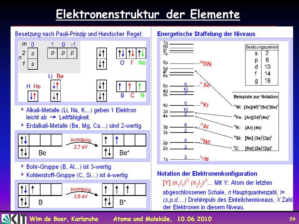 Elektronenstruktur der Elemente