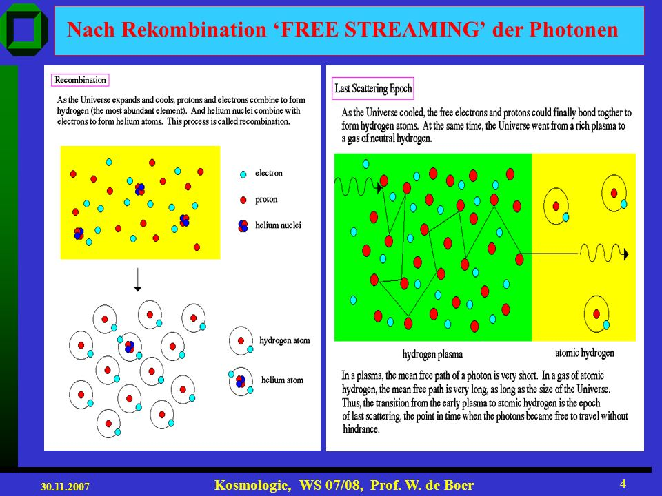 Nach Rekombination 'FREE STREAMING' der Photonen